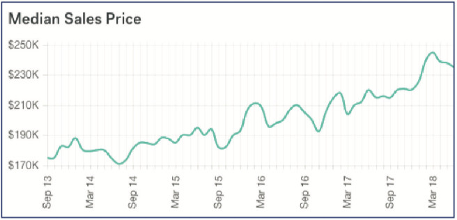 Median Sales Prices in Panama City Beach (Monthly)